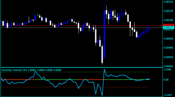 Forex Donchian Channel Turtle Indicator