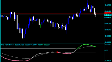Forex Early Exit Indicator