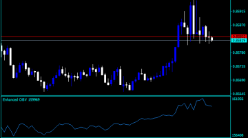 Forex Enhanced On Balance Volume Indicator