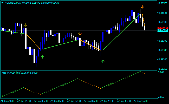 Forex Entry Exit Indicator