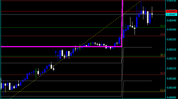 Forex Fibonacci Retracement Color Indicator