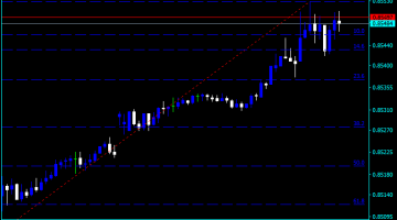 Forex Fibonacci Retracement Course Indicator