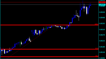 Forex Fibonacci Retracement MA Indicator