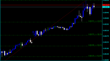 Forex Fibonacci Retracement Stockcharts Indicator
