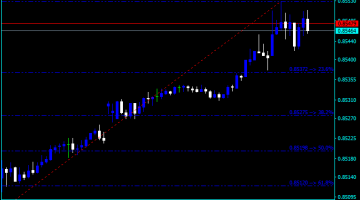 Forex Fibonacci Retracement Time Ratio Indicator