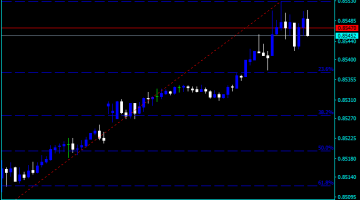Forex Fibonacci Retracement Timeline Indicator