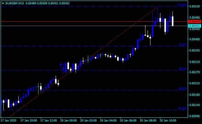 Forex Fibonacci Retracement Timeline Indicator