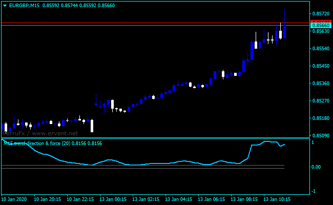 Forex Force Index Crossover Indicator