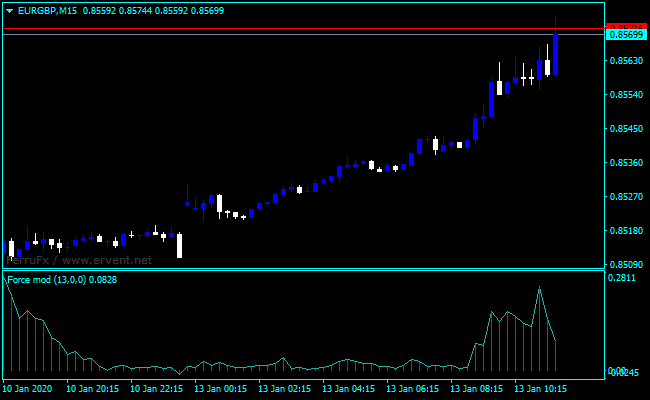 Forex Force Index Elders Indicator