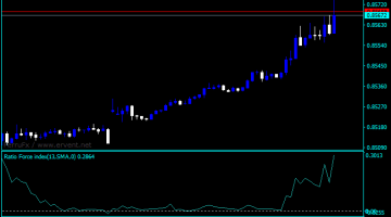 Forex Force Index Ratio Indicator