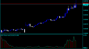 Forex Force Index Thinkorswim Indicator
