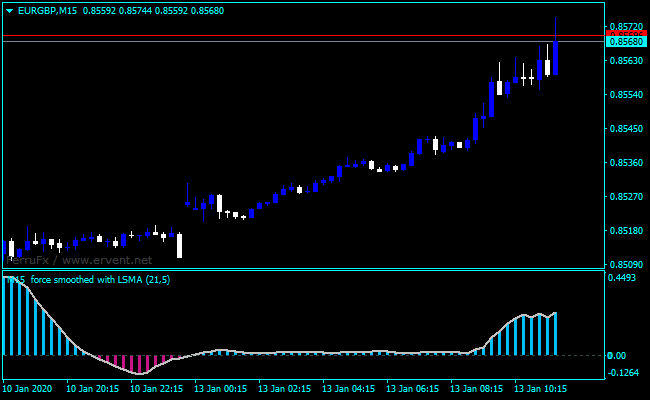 Forex Force Index Trend Indicator