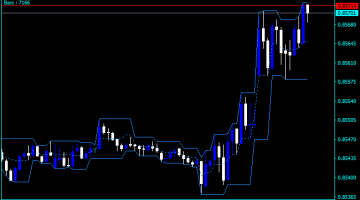 Forex Fractal Breakout Indicator