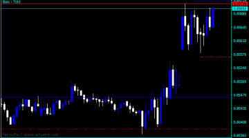 Forex Fractal Four Time Frame Indicator