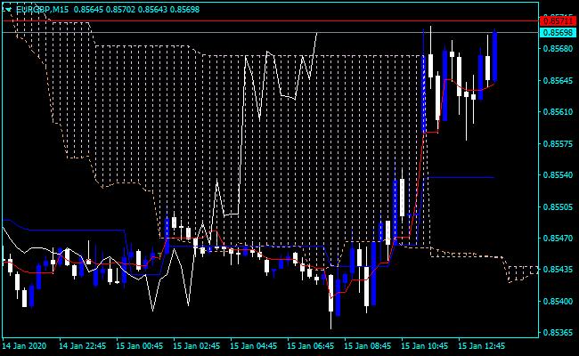 Forex Fractal Ichimoku Indicator