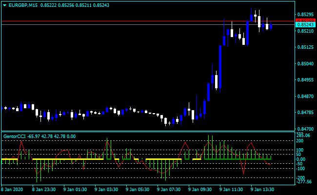 Forex Gentor CCI Indicator