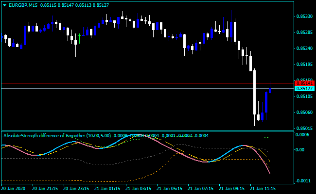 Forex Harmonic Butterfly Indicator