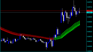 Forex Heiken Ashi Buy Sell Indicator