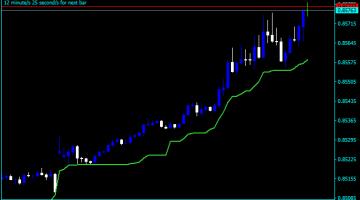 Forex Ichimoku Kinko Hyo Swing Trading Indicator