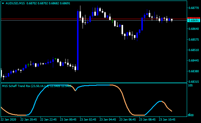 Forex Intrepid Indicator