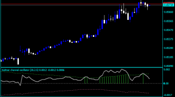 Forex Keltner Channel Meaning Indicator