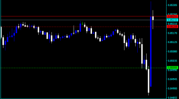 Forex Key Level Grid Indicator