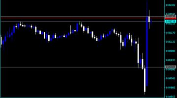 Forex Key Level Lines Indicator