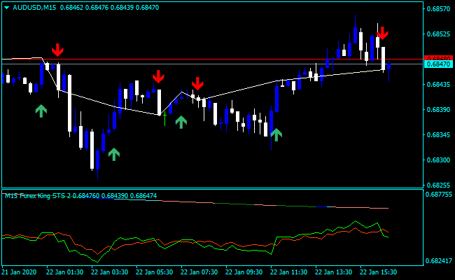 Forex King STS Indicator