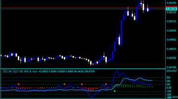Forex Kino CCI Indicator