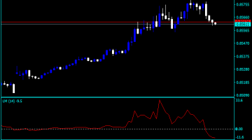 Forex Linear Momentum Indicator