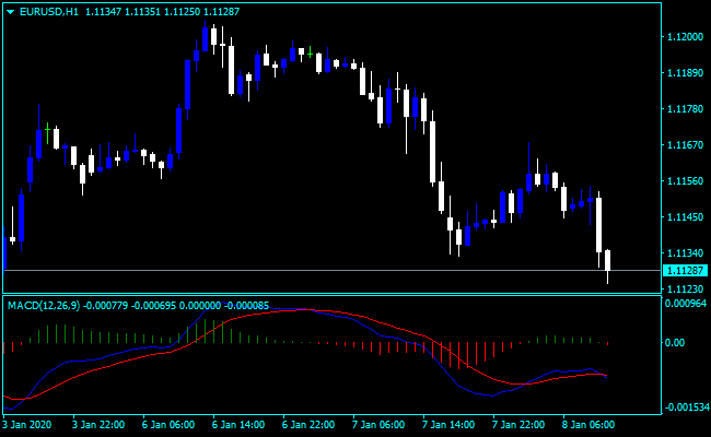 Best MACD Indicator Settings and Strategy Complete Guide