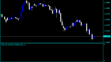 Forex MACD Force Indicator