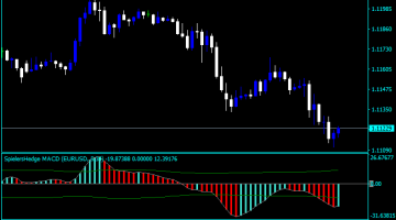 Forex MACD Hedge Indicator
