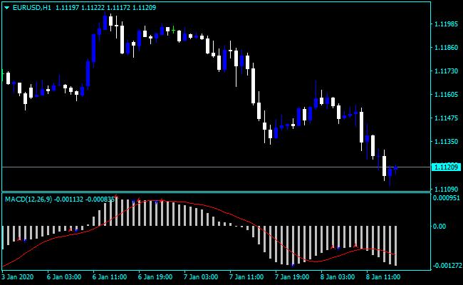 Forex MACD Pattern Indicator