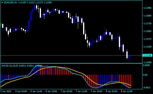 Forex MACD Rads Indicator