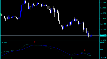 Forex MACD Ratio Indicator