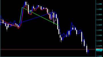 Forex MACD Support Resistance Indicator