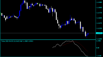 Forex MACD Ticker Indicator