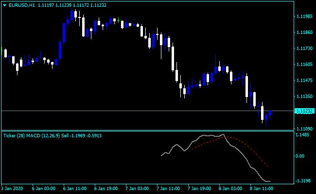 Forex MACD Ticker Indicator