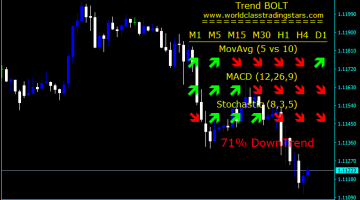 Forex MACD Trend Bolt Indicator