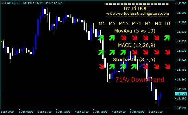 Forex MACD Trend Bolt Indicator