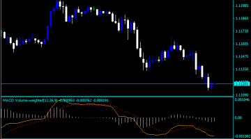 Forex MACD Weighted Indicator