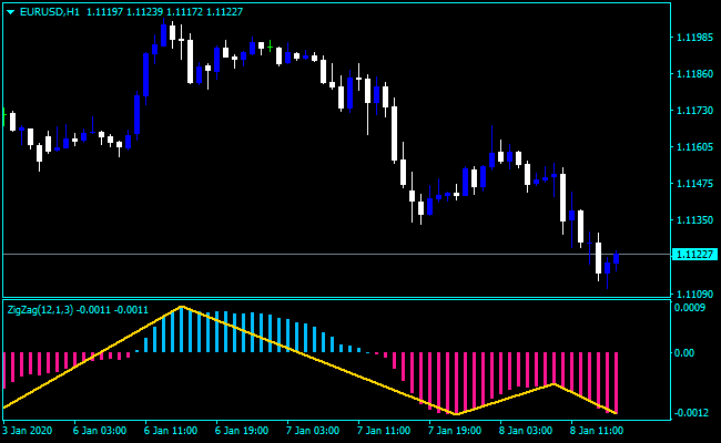 Forex MACD ZigZag Indicator