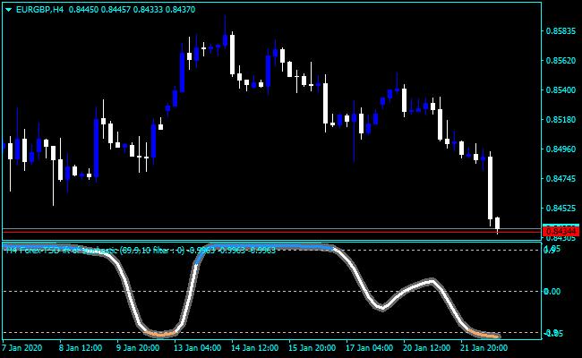Forex MTF Shadow Indicator