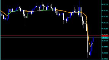 Forex Mah Reversals Indicator