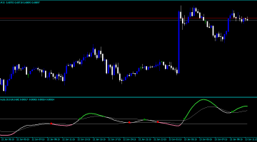 Forex Master Scalping Indicator