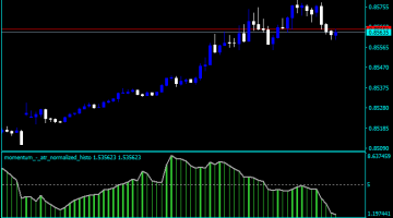 Forex Momentum ATR Indicator