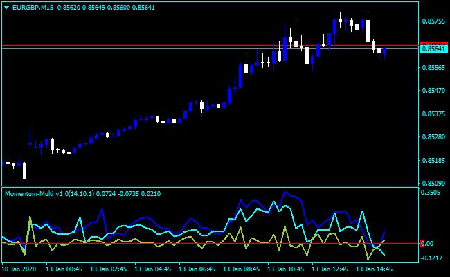 Forex Momentum Multi Indicator