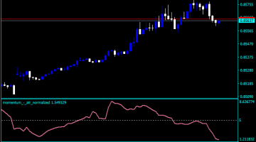 Forex Momentum Normalized Indicator