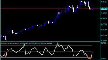 Forex Momentum Pinball Indicator